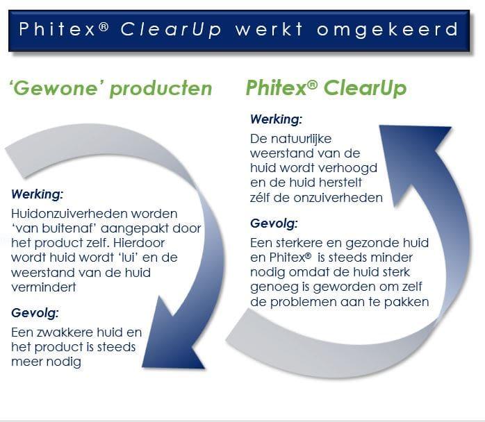 Resultaat phitex