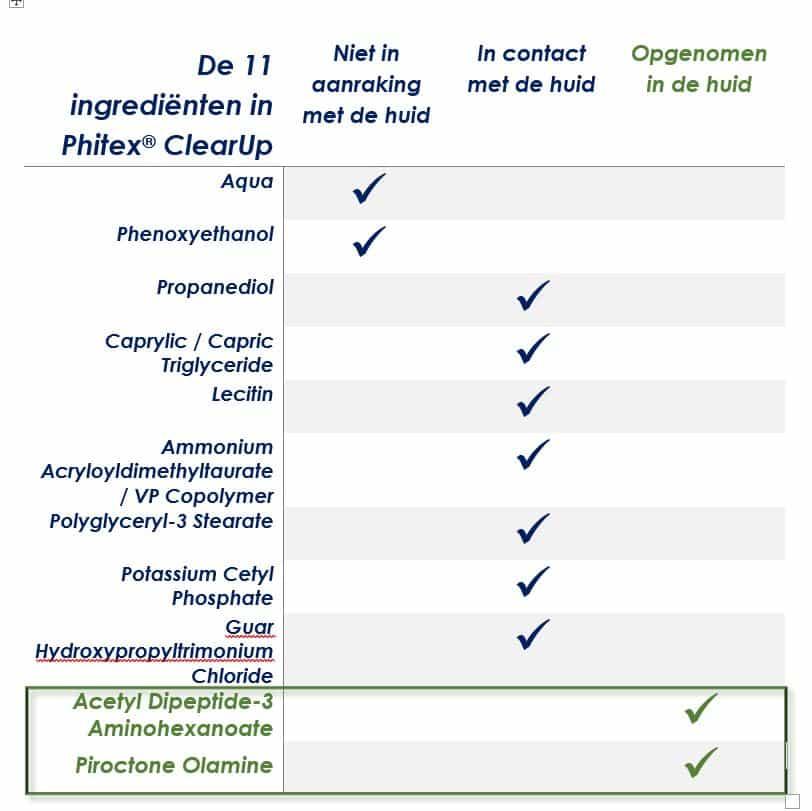 Afgifte ingredienten Phitex SCHEMA
